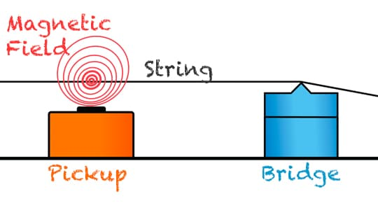 strings with magnetic field