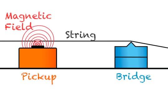 wrong interpretation of guitar pickups